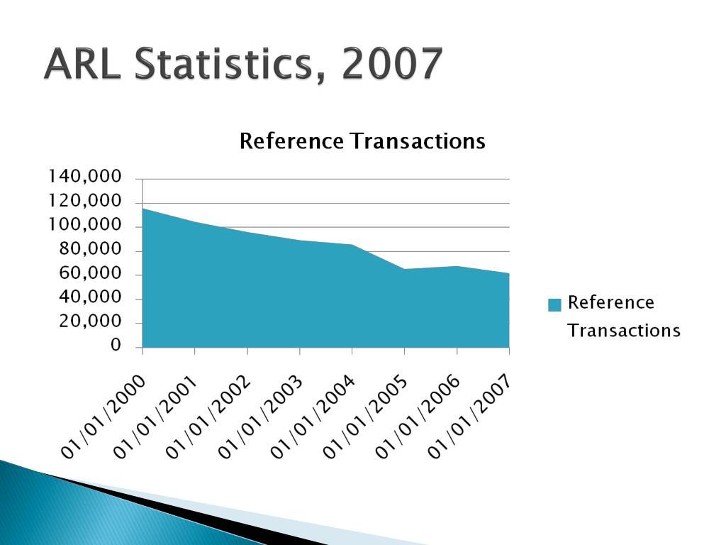 ARL Statistics, 2007