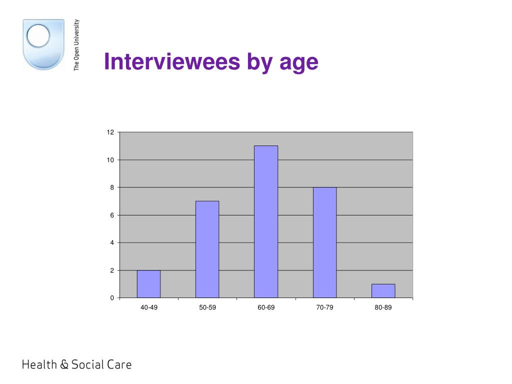 Interviewees by age