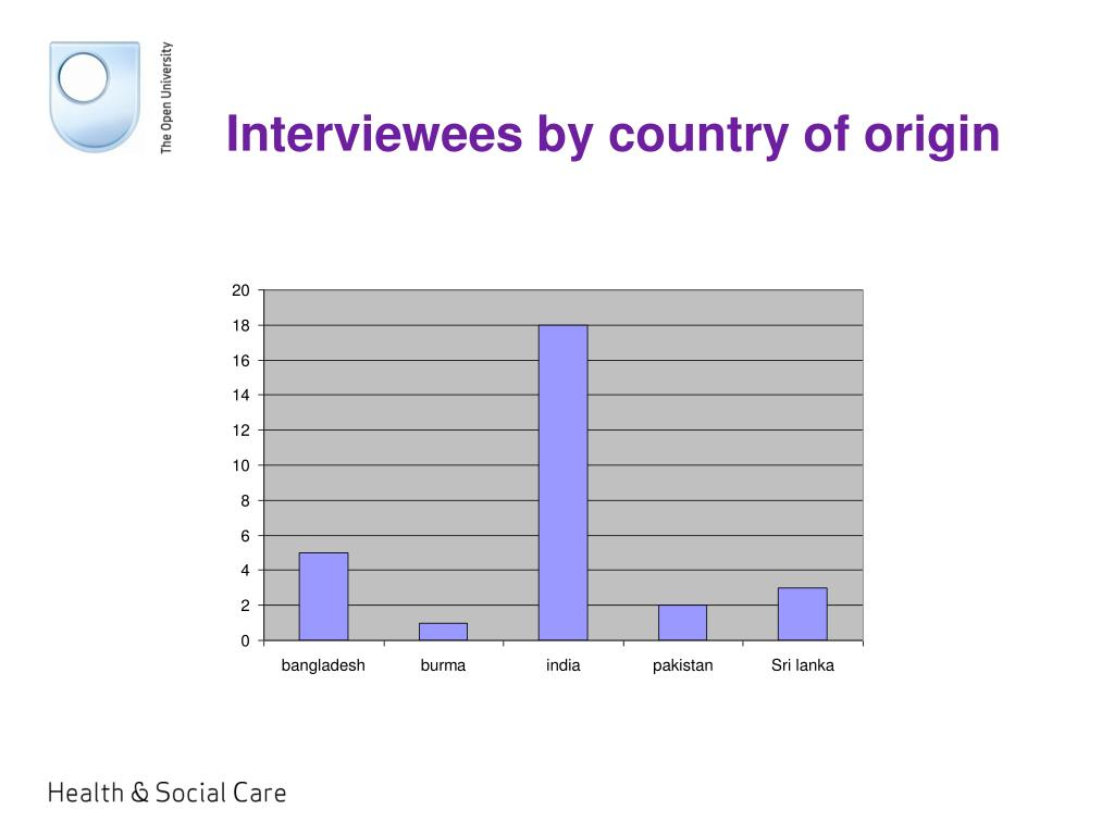 Interviewees by country of origin