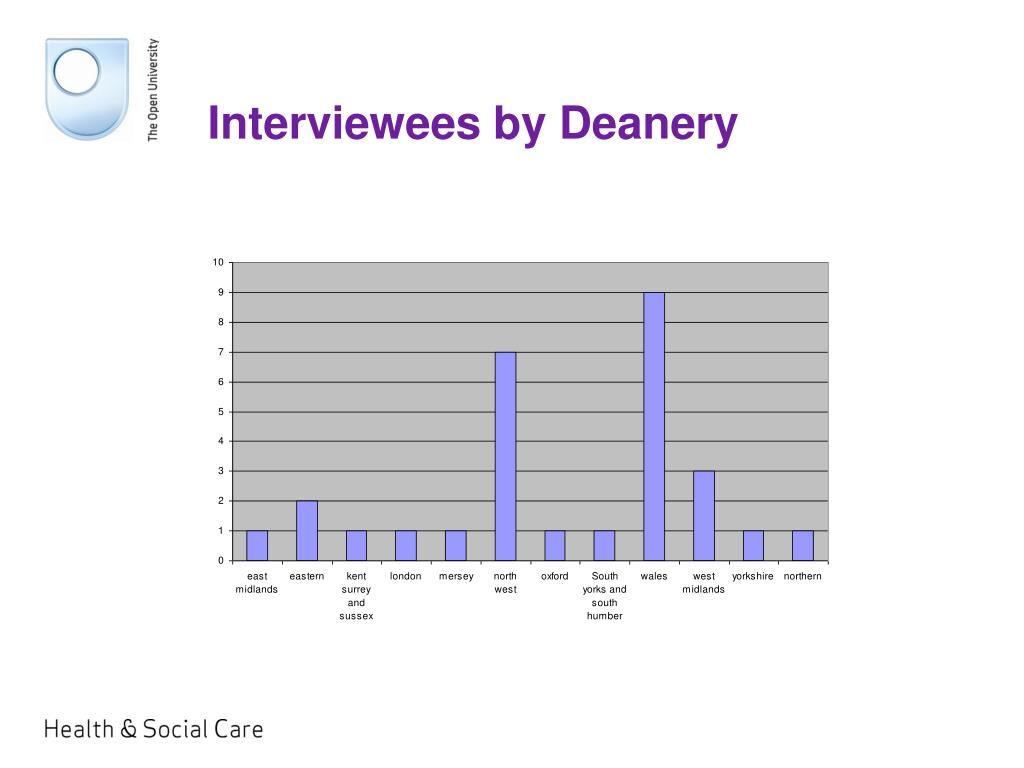 Interviewees by Deanery