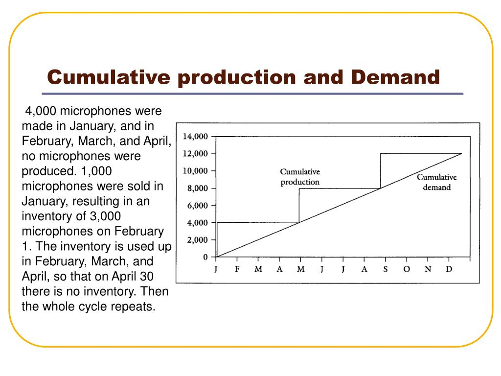 Cumulative production and Demand
