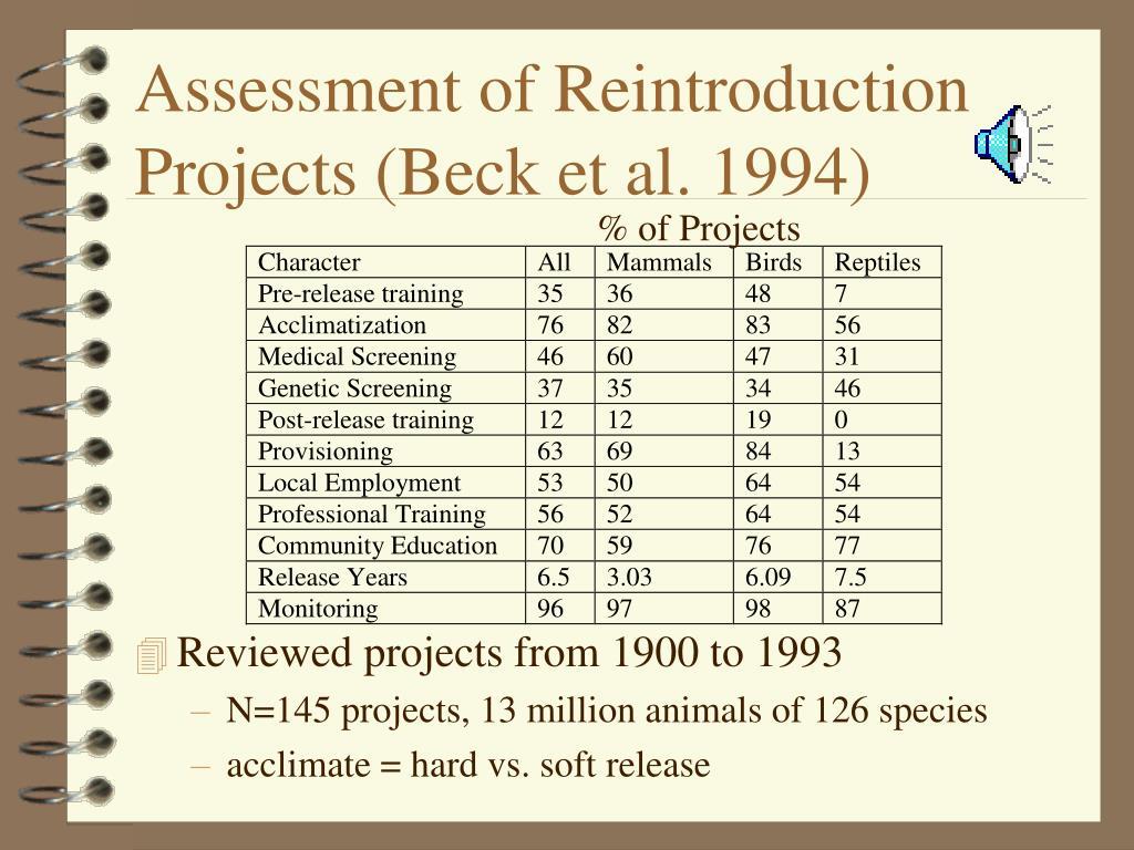 Assessment of Reintroduction Projects (Beck et al. 1994)