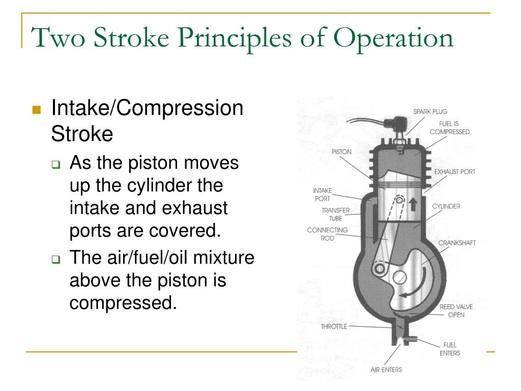 2 Stroke Engine Operation Cycle Diagram