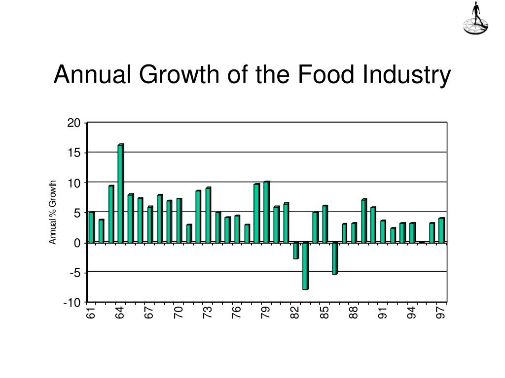 Annual Growth of the Food Industry