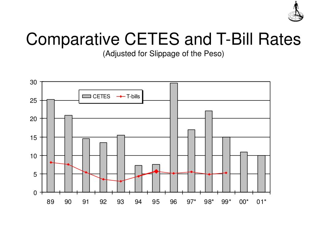 Comparative CETES and T-Bill Rates