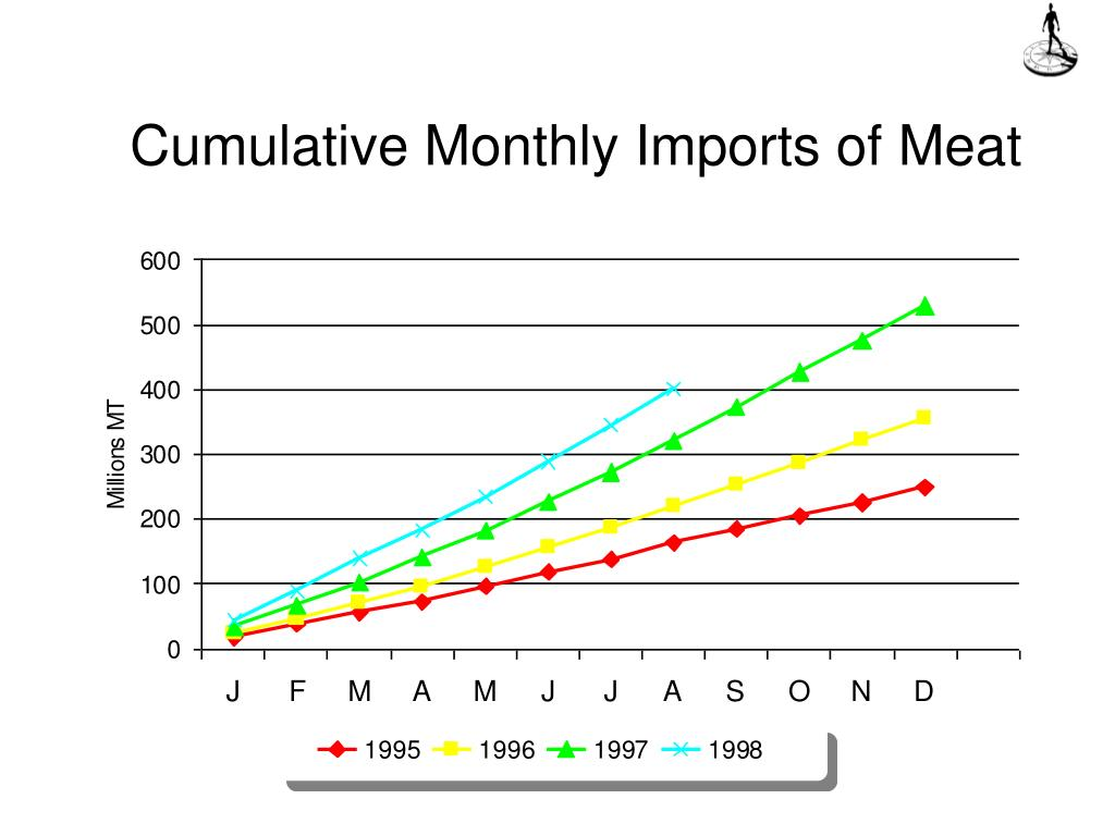 Cumulative Monthly Imports of Meat