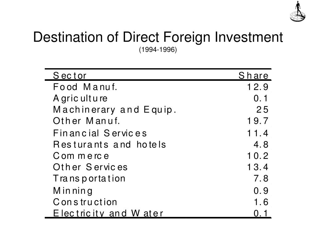 Destination of Direct Foreign Investment