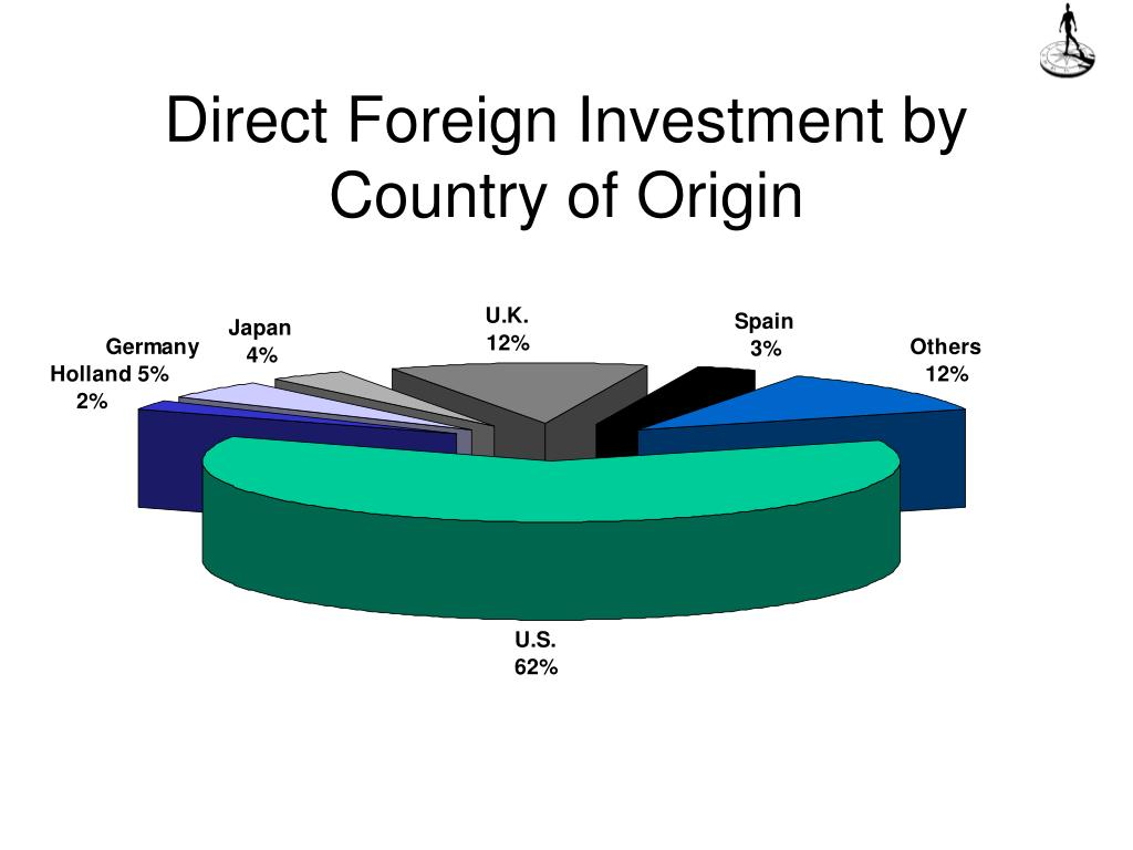 Direct Foreign Investment by Country of Origin