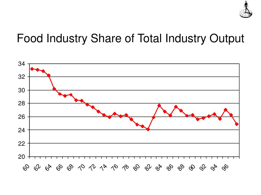 Food Industry Share of Total Industry Output