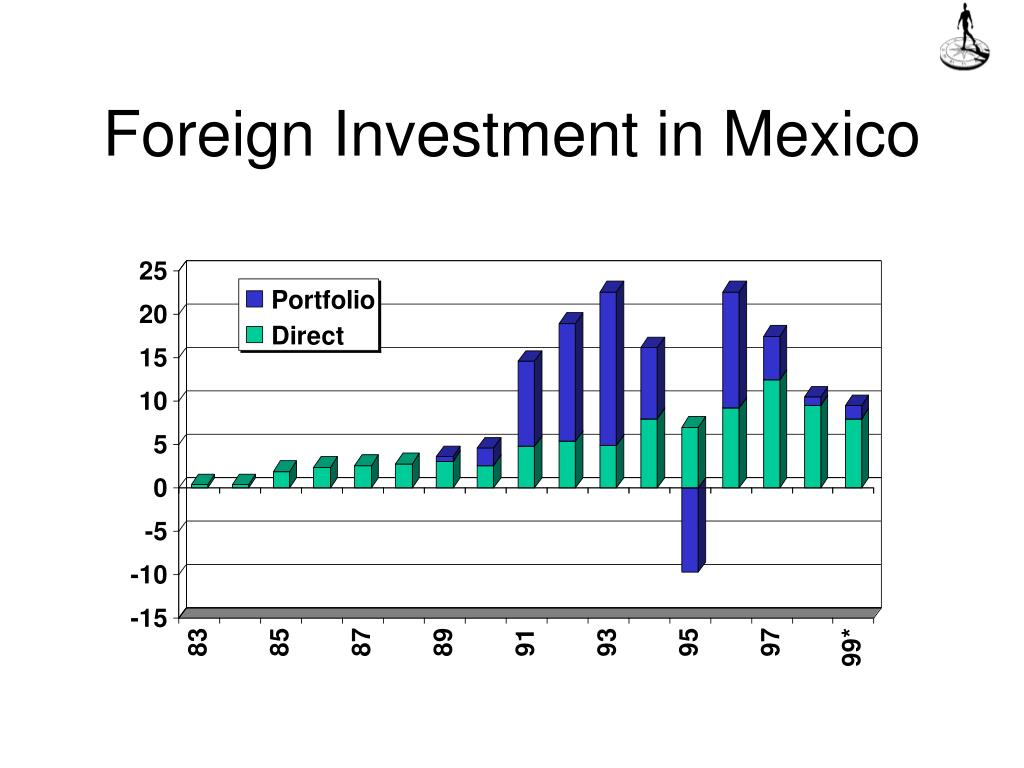 Foreign Investment in Mexico