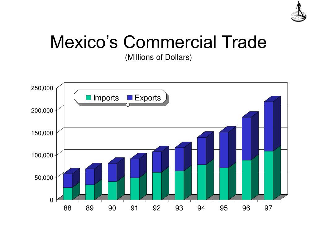 Mexico's Commercial Trade