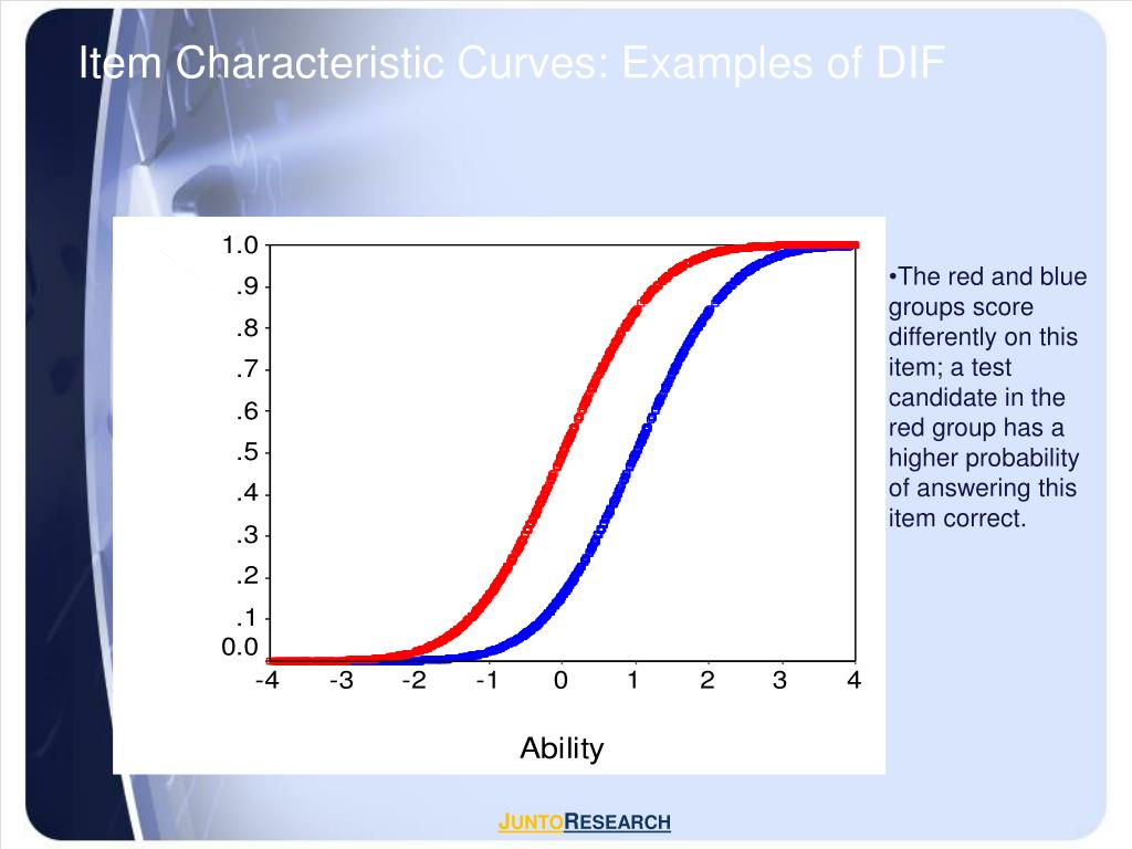 Item Characteristic Curves: Examples of DIF