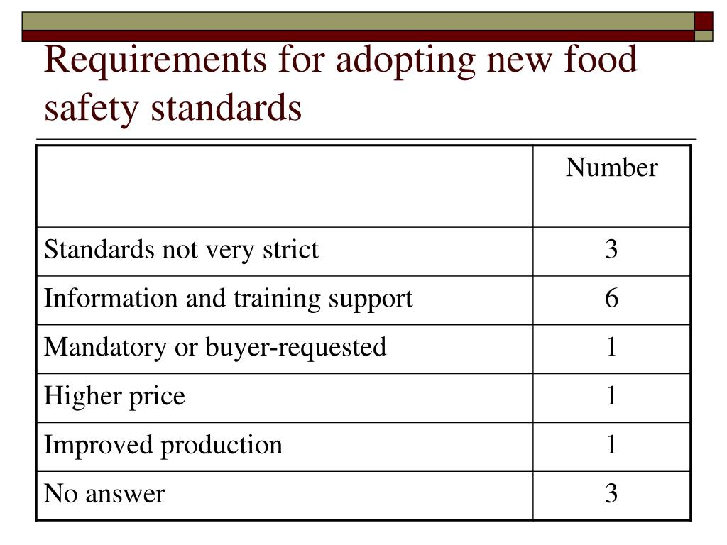 Requirements for adopting new food safety standards