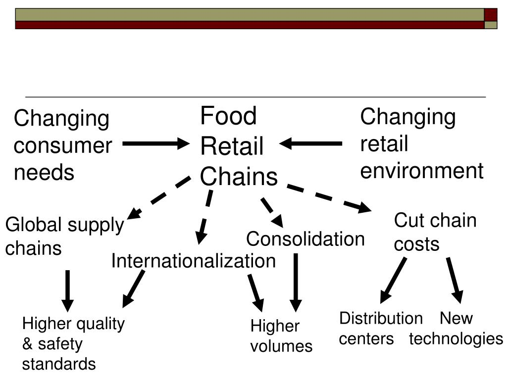 Food Retail Chains