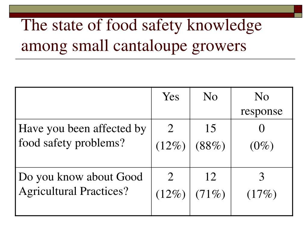 The state of food safety knowledge among small cantaloupe growers