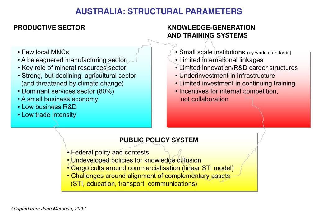 AUSTRALIA: STRUCTURAL PARAMETERS