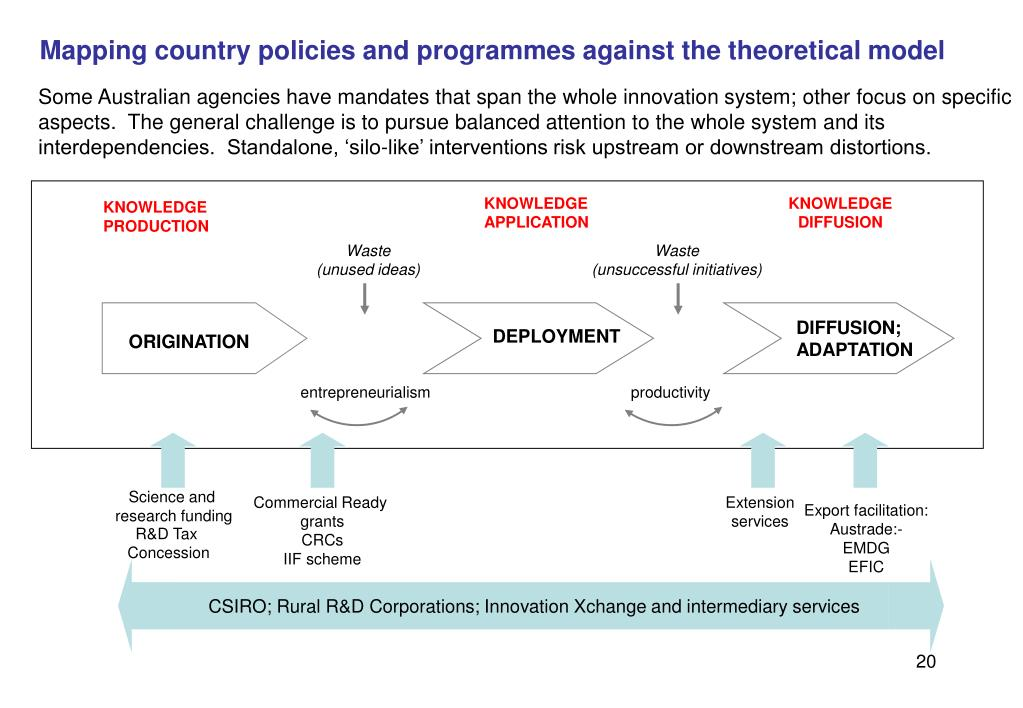 Mapping country policies and programmes against the theoretical model