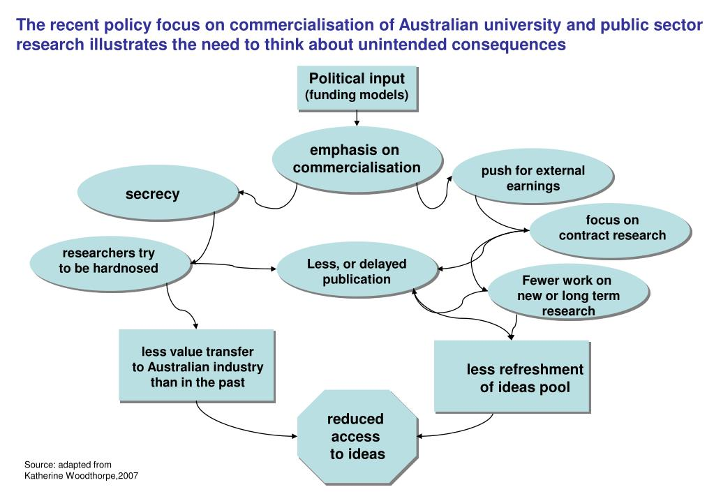 The recent policy focus on commercialisation of Australian university and public sector