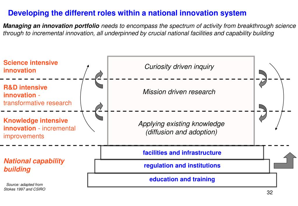 Developing the different roles within a national innovation system