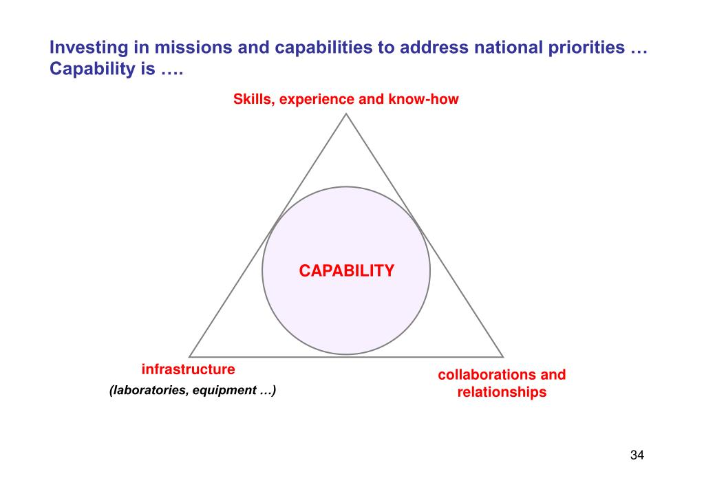 Investing in missions and capabilities to address national priorities …
