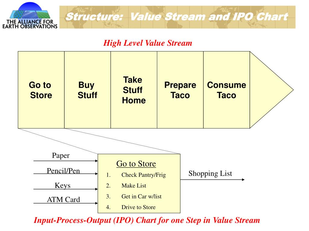 Structure:  Value Stream and IPO Chart