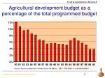 agricultural development budget as a percentage of the total programmed budget