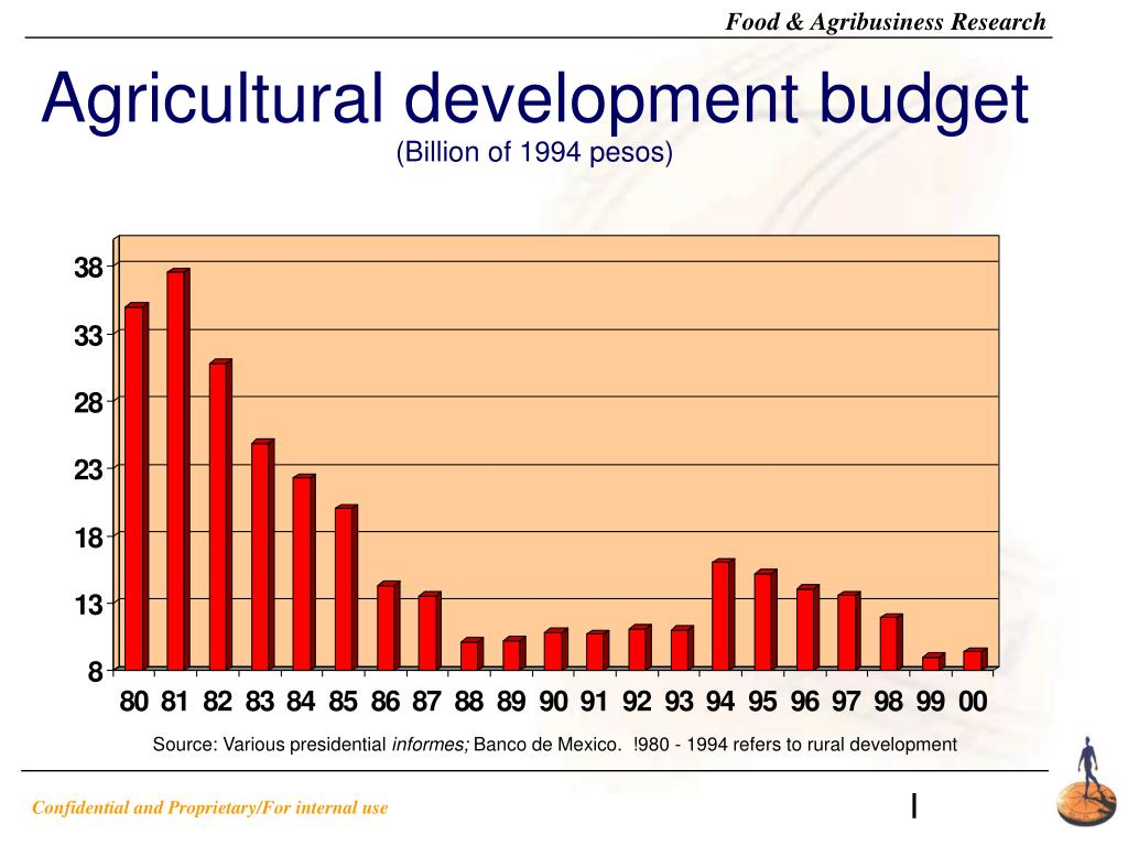 Agricultural development budget