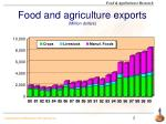 food and agriculture exports million dollars