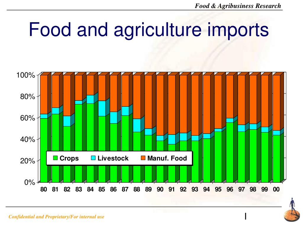 Food and agriculture imports