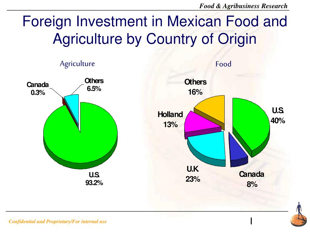Foreign Investment in Mexican Food and Agriculture by Country of Origin