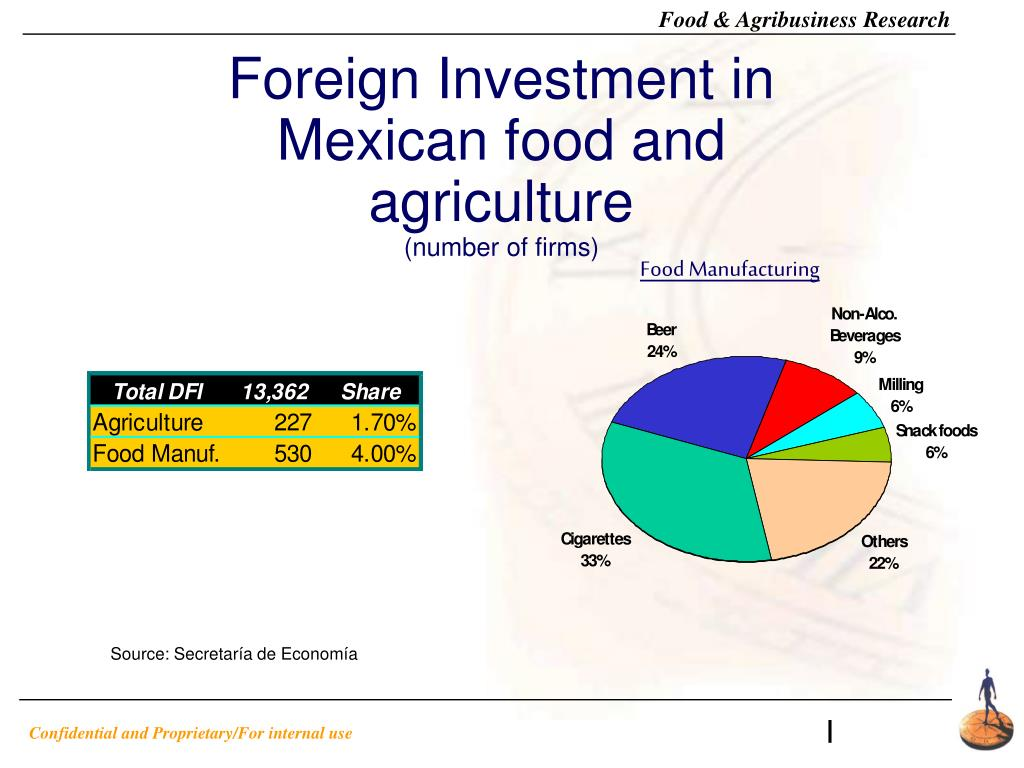 Foreign Investment in Mexican food and agriculture