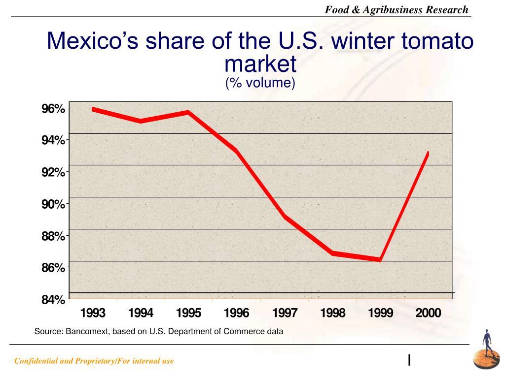 Mexico's share of the U.S. winter tomato market