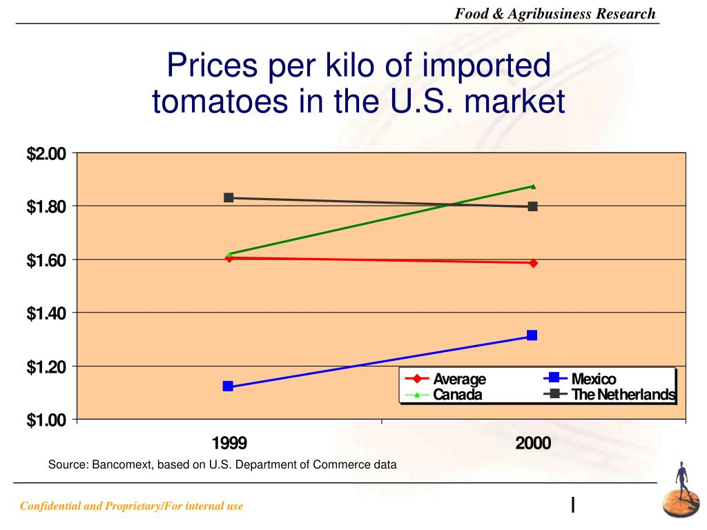 Prices per kilo of imported tomatoes in the U.S. market