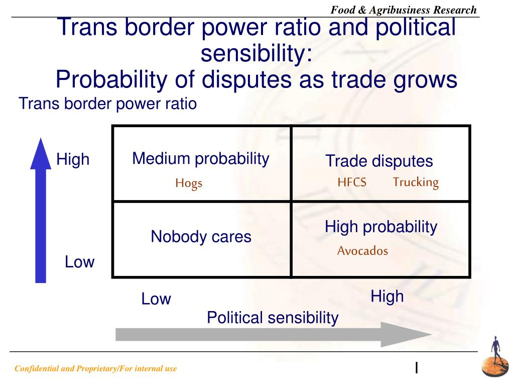 Trans border power ratio and political sensibility: