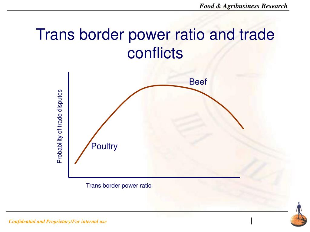 Trans border power ratio and trade conflicts