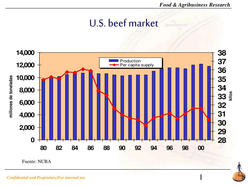 U.S. beef market