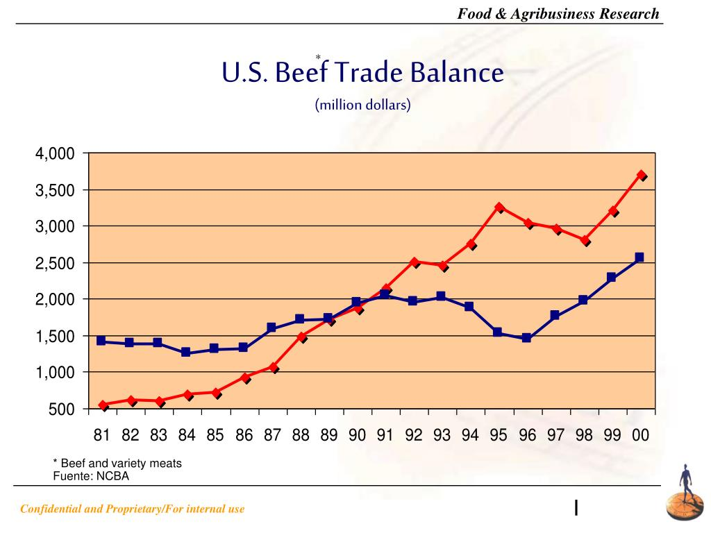 U.S. Beef Trade Balance