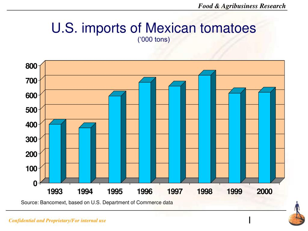 U.S. imports of Mexican tomatoes