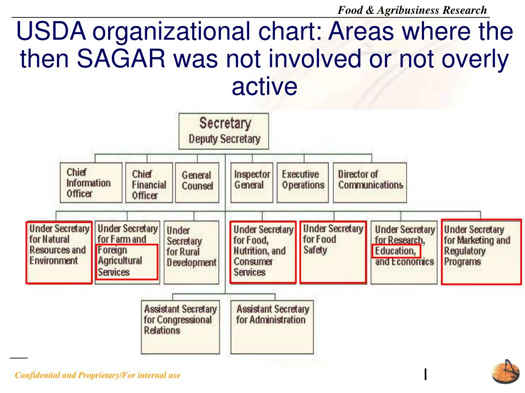 USDA organizational chart: Areas where the then SAGAR was not involved or not overly active