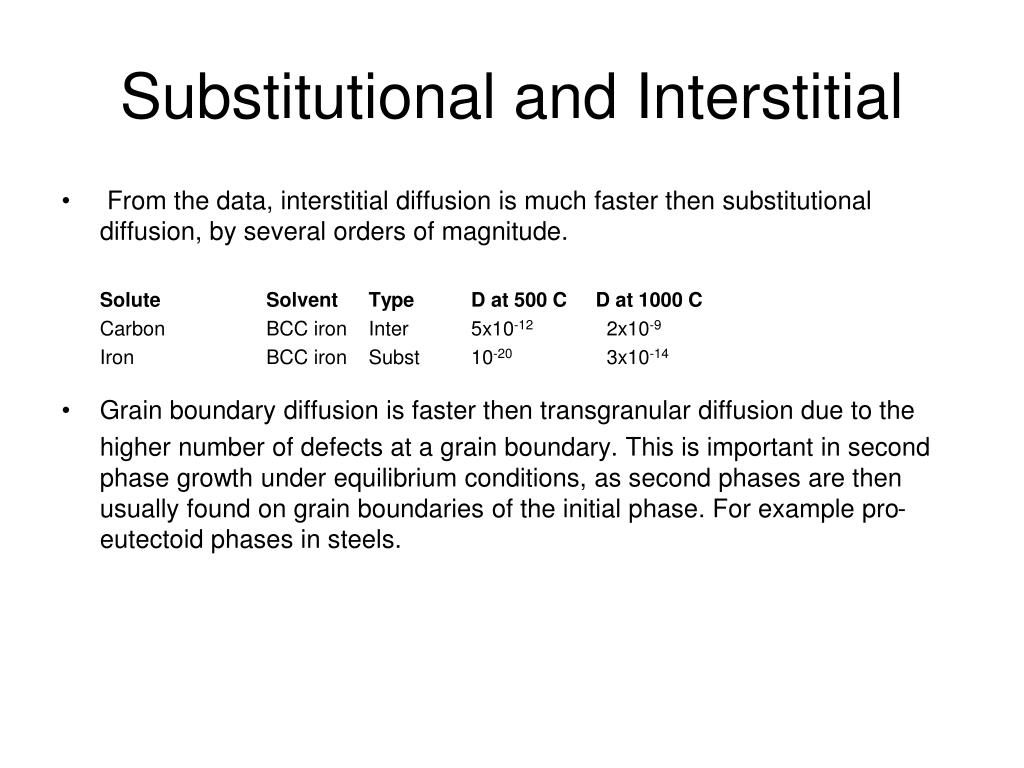 Substitutional and Interstitial