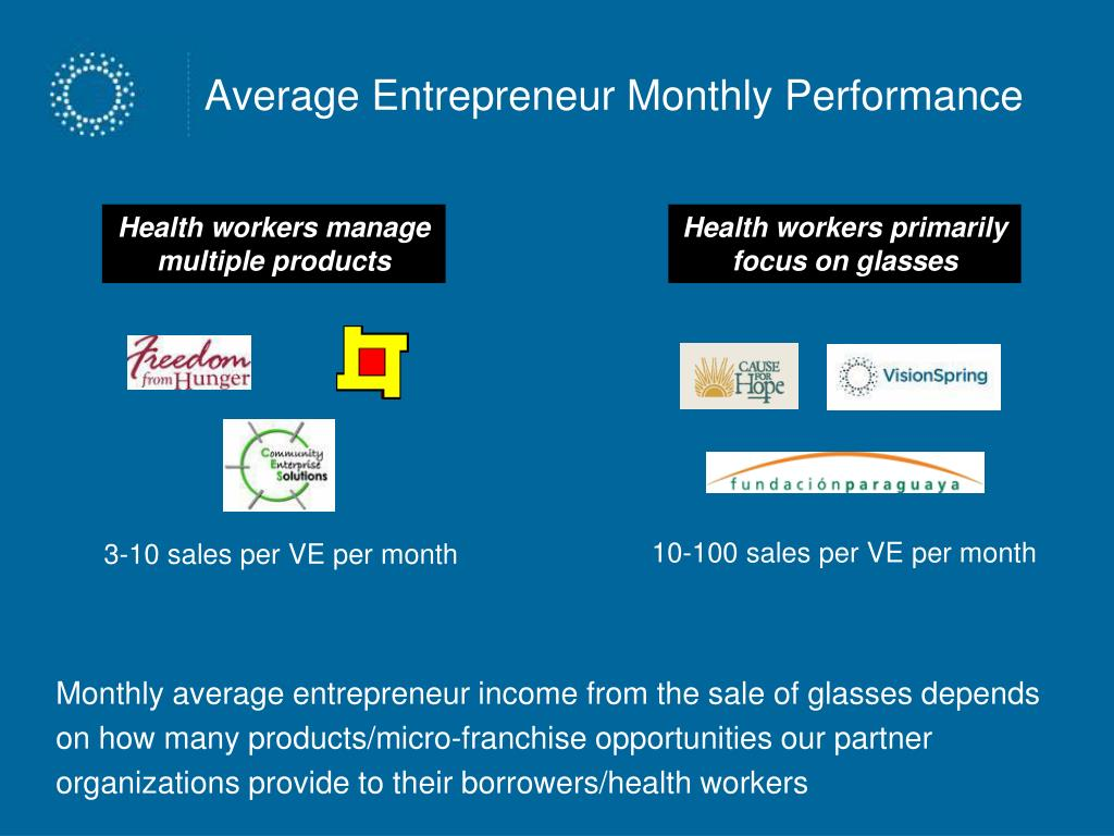 Average Entrepreneur Monthly Performance