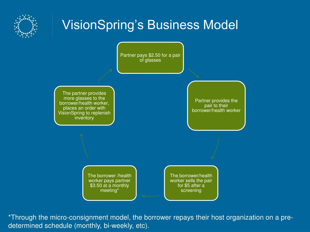 VisionSpring's Business Model