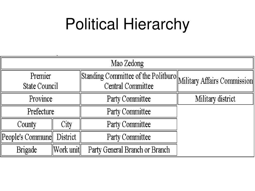 Political Hierarchy