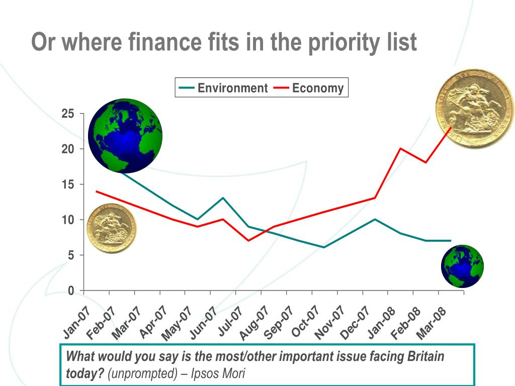 Or where finance fits in the priority list