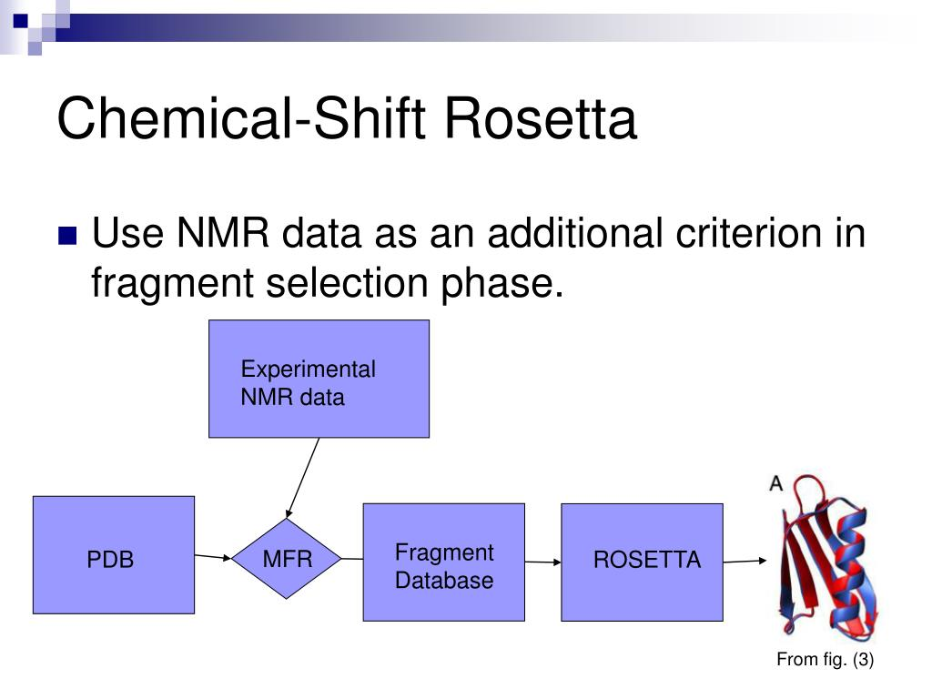 Chemical-Shift Rosetta