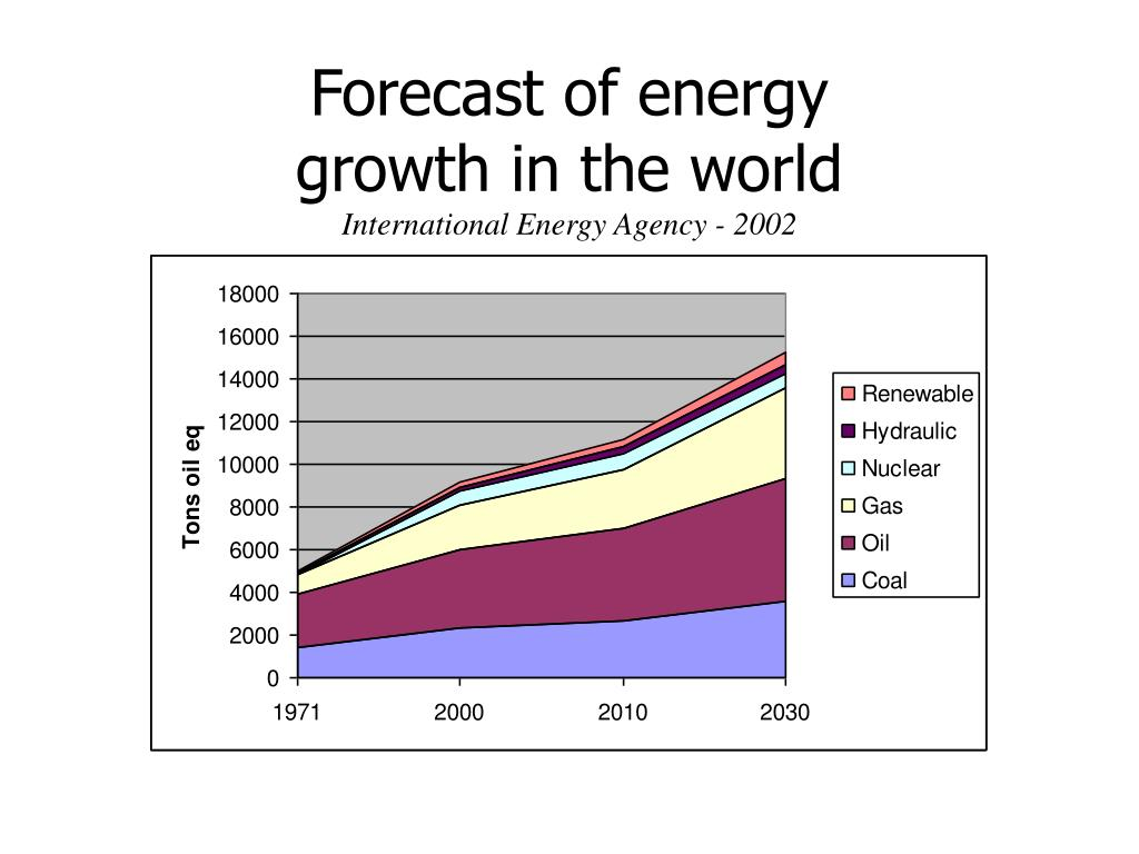 Forecast of energy