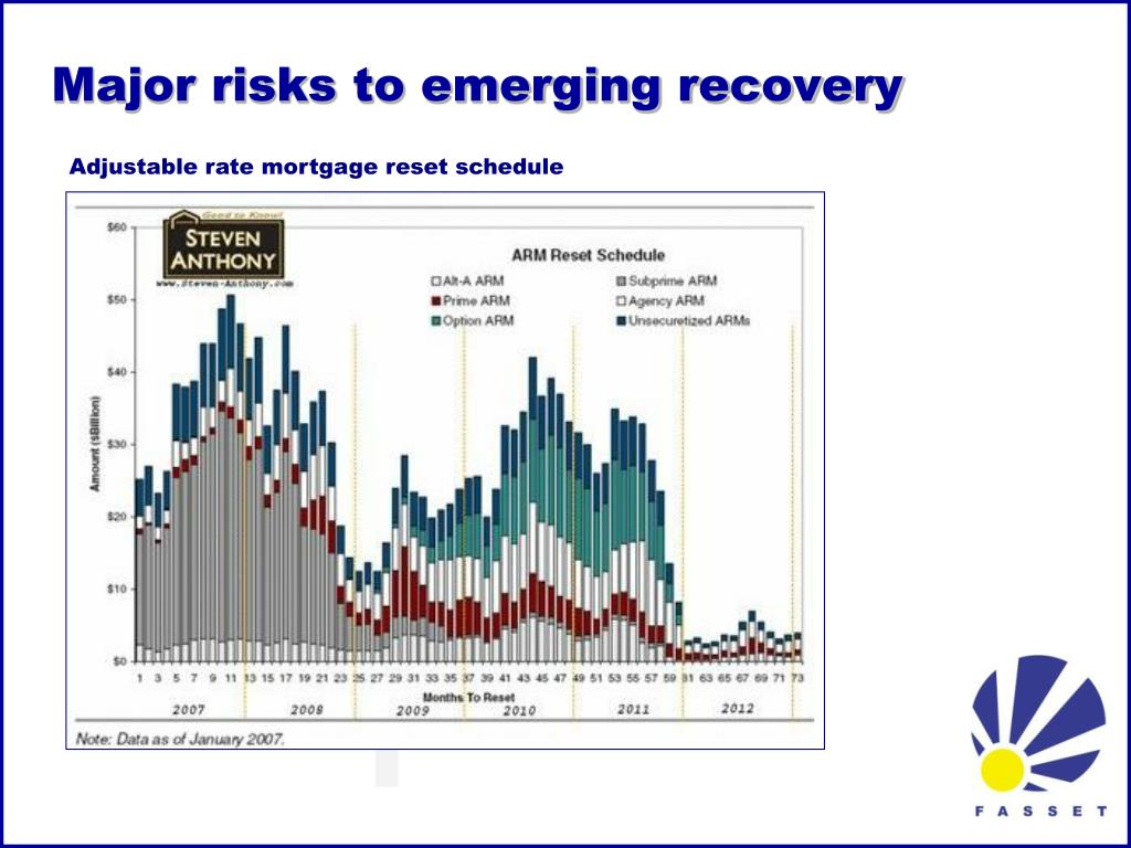 Major risks to emerging recovery