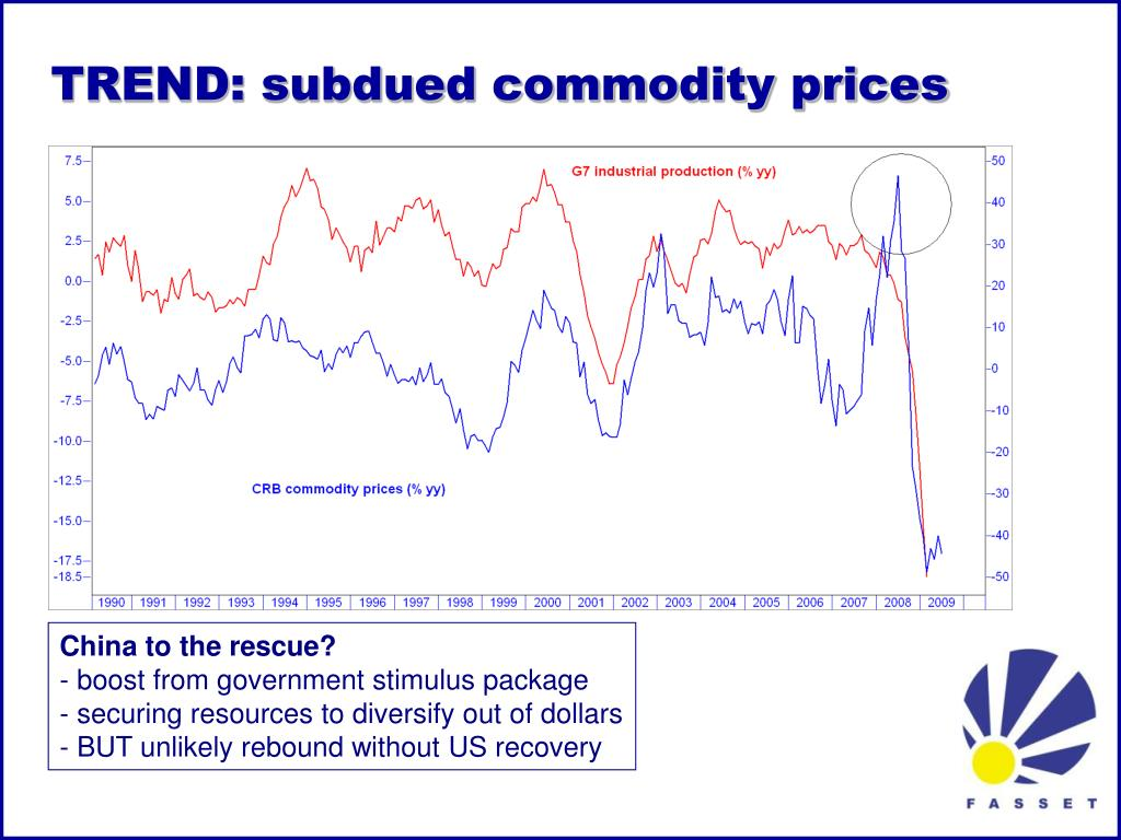 TREND: subdued commodity prices
