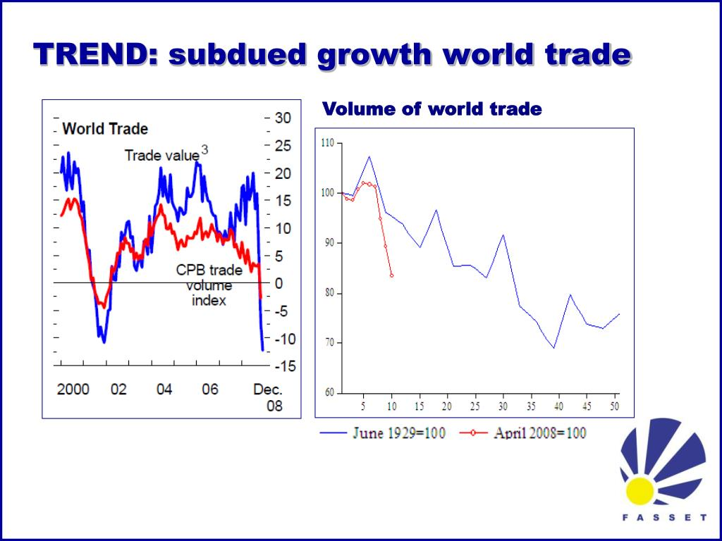 TREND: subdued growth world trade