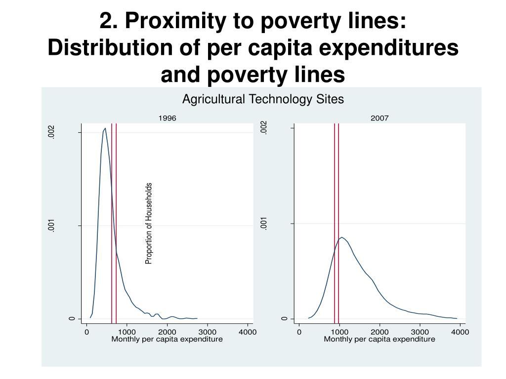 2. Proximity to poverty lines: